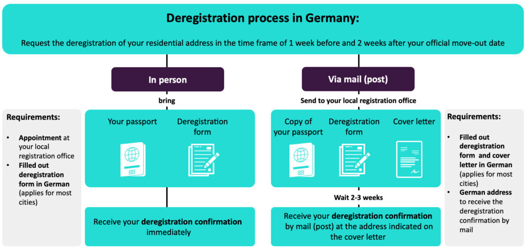 Deregistration process in Germany explained step by step